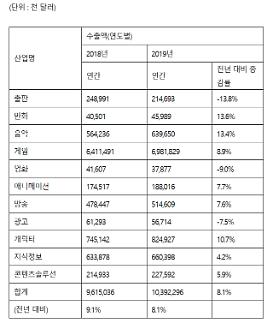 Năm 2019, xuất khẩu ngành công nghiệp nội dung của Hàn Quốc lần đầu tiên vượt quá 10 tỷ USD
