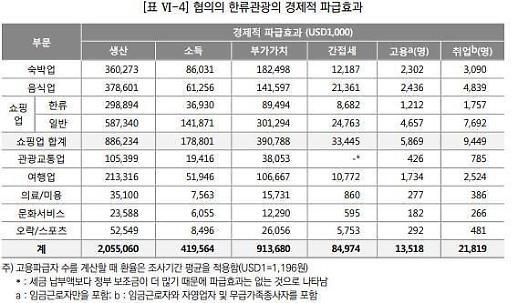 Trung bình một fan Kpop du lịch đến Hàn Quốc sẽ chi tiêu 1,2 triệu KRW