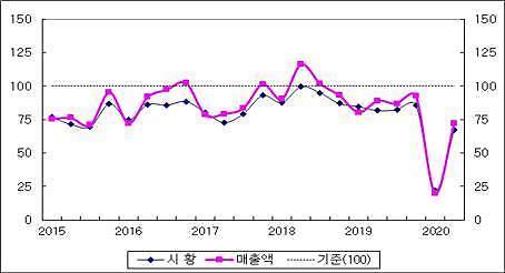산업연구원, 코로나 기저효과에 중국 진출기업 지표 최대폭 반등