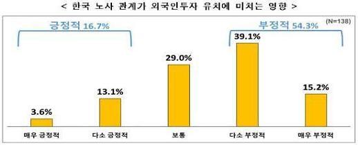 한경연 외국계 기업, 노사관계 개선되면 투자 23.4% 증가