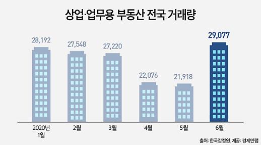 주춤했던 상업·업무용 부동산, 6월되자 급반등…거래량 32% 증가