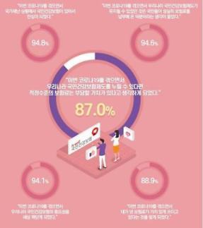 건보공단 코로나19 계기로 국민 92%가 건강보험 긍정 평가