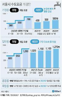 서울시, 수도요금 9년 만에 인상 추진…4인 가구 월 1760원↑