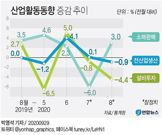 Hàn Quốc: Do ảnh hưởng của Covid19 sản xuất của ngành dịch vụ quay đầu giảm sau 4 tháng