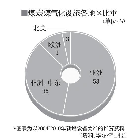 """中国成为""""煤炭气化""""重镇"""