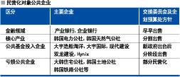 韩国电力 • 天然气公社将分割出售