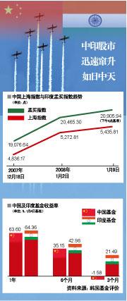 中 • 印股市成全球经济动荡避风港