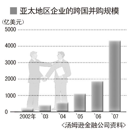 """亚洲企业具备""""3C""""主导全球并购"""