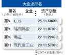 .锦湖韩亚,收购大韩通运成为优先协商对象.