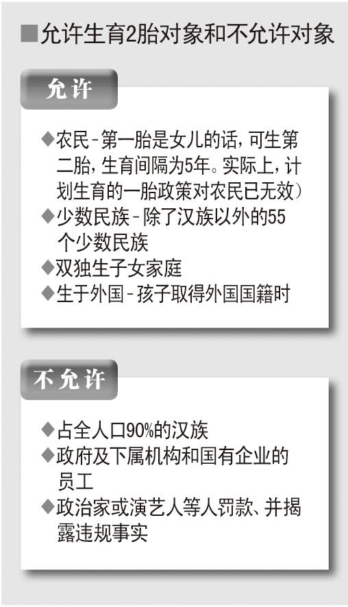 中国允许部分人生第二胎