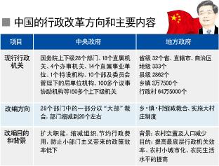 中国行政组织动大手术