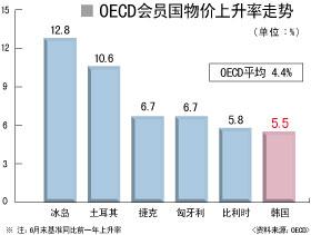 韩国物价上升率高于OECD平均值