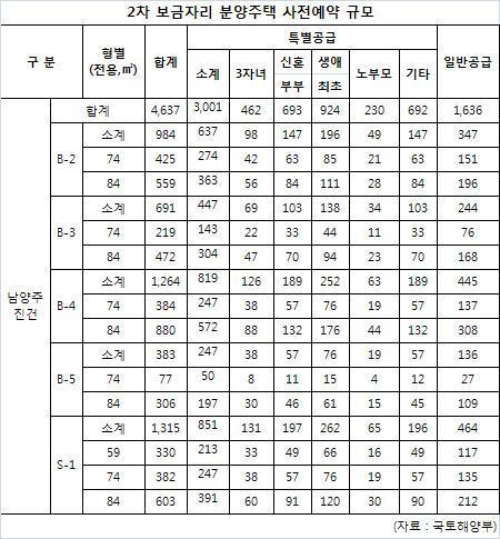 [2차 보금자리] 경기 남양주 진건지구 분양주택 규모(표)