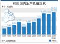 .韩国去年GDP冲破万亿美元大关.