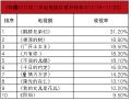 韩国11月第三周电视剧收视率榜单
