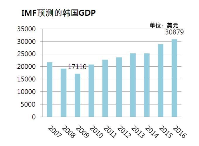 华西村人均收入_韩国人均产值