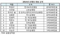 [임원 연봉] 하영구 씨티은행장, 은행권 연봉 1위