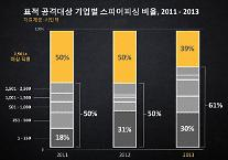 사이버공격도 맞춤형으로…'전년 대비 표적 공격 91% 증가'