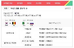 [브라질 월드컵] H조 16강 진출 경우의 수는? 한국, 벨기에 이겨도 진출 어려워