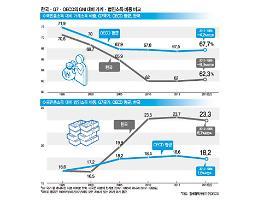 기업소득에 <R>집중</R>된 한국경제