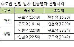 코레일, 인천 아시안게임 개·폐회식 임시전동열차 운행