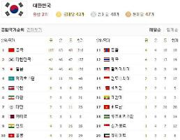 [인천 아시안게임] 28일 메달 집계현황 한국 2위 유지…일본과 금메달 8개 차