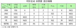 """[2014 국정감사] 3년간 탄광재해 이재자 103명…""""국가자산 손실"""""""