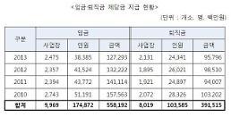 [2014 국정감사] 근로자 임금·퇴직금 체당금, 2010년 이후 9500억원 달해