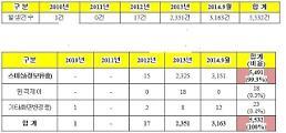 [2014 국정감사] 스마트폰 스미싱 악성앱 3년새 210배 증가