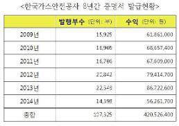 [2014 국정감사] 가스안전공사, 6년간 증명서 발급으로 4억 넘게 벌어