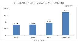 한국 자동차 부품, 엔저 뚫고 일본수출 호조… 중국산보다 품질 좋아