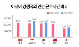 한국 근로자 年2193시간 일해