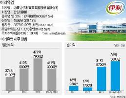 [후강퉁종목 100선(5)] 중국 시장 점유율 1위 이리유업...유제품 3.0 시대 주도