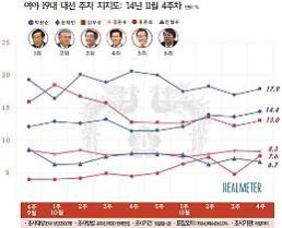 박원순, 차기 대선주자 지지율 1위