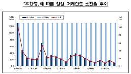 후강퉁 시행 한 달, 국내 증시 영향 미미