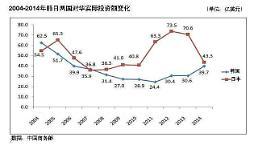 .2014年韩企对华投资额创8年来新高.