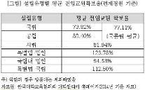 """""""교육부, 국립대 교원확보기준 완화 아닌 강화 나서야"""""""