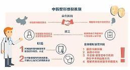 .中韩互认拟建整形维权机制 赴韩整形可查医生资质.