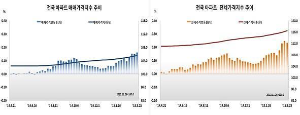 전국 아파트 전세가격 상승폭 축소… 품귀 현상은 여전