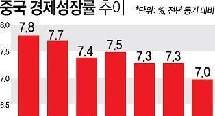 중국 사회과학원 '중국 경제 문제없다'...5년 안에 성장률 반등 전망