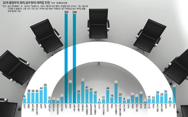 [단독] 국방부·국토부 출신 관피아 40% 육박, 5대 권력기관 포함 땐 절반 근접