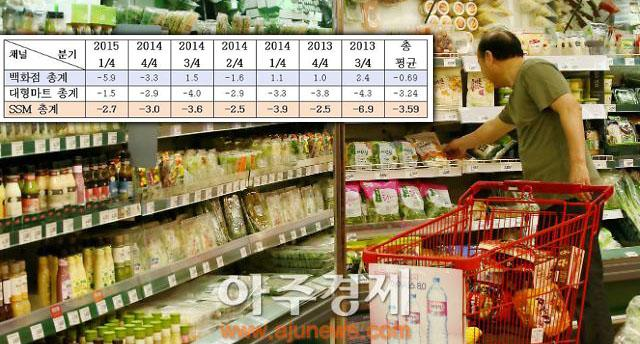 [단독] 애물단지로 전락한 SSM(기업형 슈퍼마켓)… 매 분기 역신장 거듭