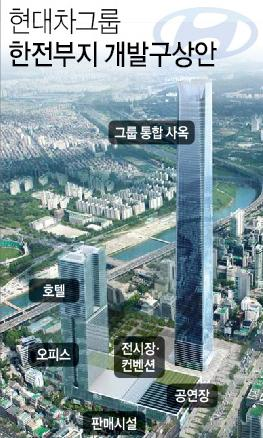 Hyundai Motor Group To Build 115 Story Skyscraper On Kepco Site