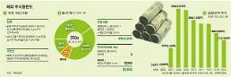 .韩政府为刺激资本外流 海外股票投资基金最高免税10年.