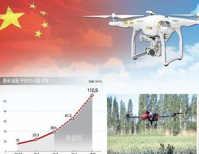 중국, 15일부터 드론 등 하이테크 제품 수출 규제