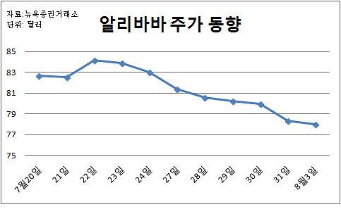 """""""중국 경기둔화에 실적 우려까지"""" 알리바바 주가 8일째 내림세"""