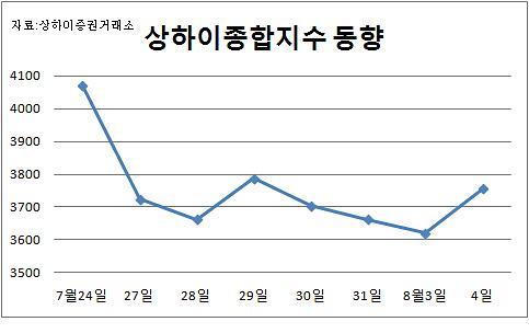 [중국증시] '공매도 제한…' 상하이종합 나흘만에 3.7% 반등