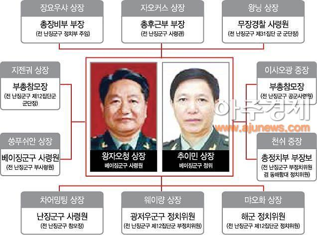 [중국 군사력 대해부 8] 중국군 전략핵심 '선양군구'…왕자오청 사령원ㆍ추이민 정치위원