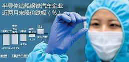 """.制药电池化妆品企业股价走高成韩国出口新""""三驾马车""""."""