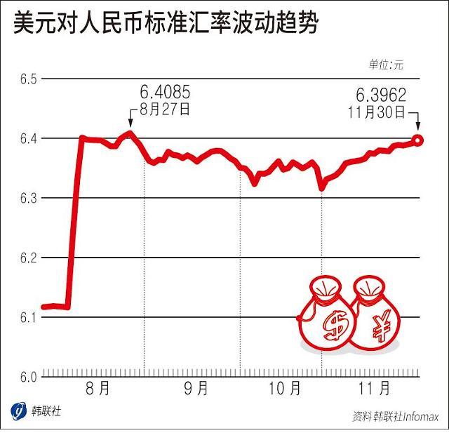韩元人民币明年起将采用直接汇率进行交易